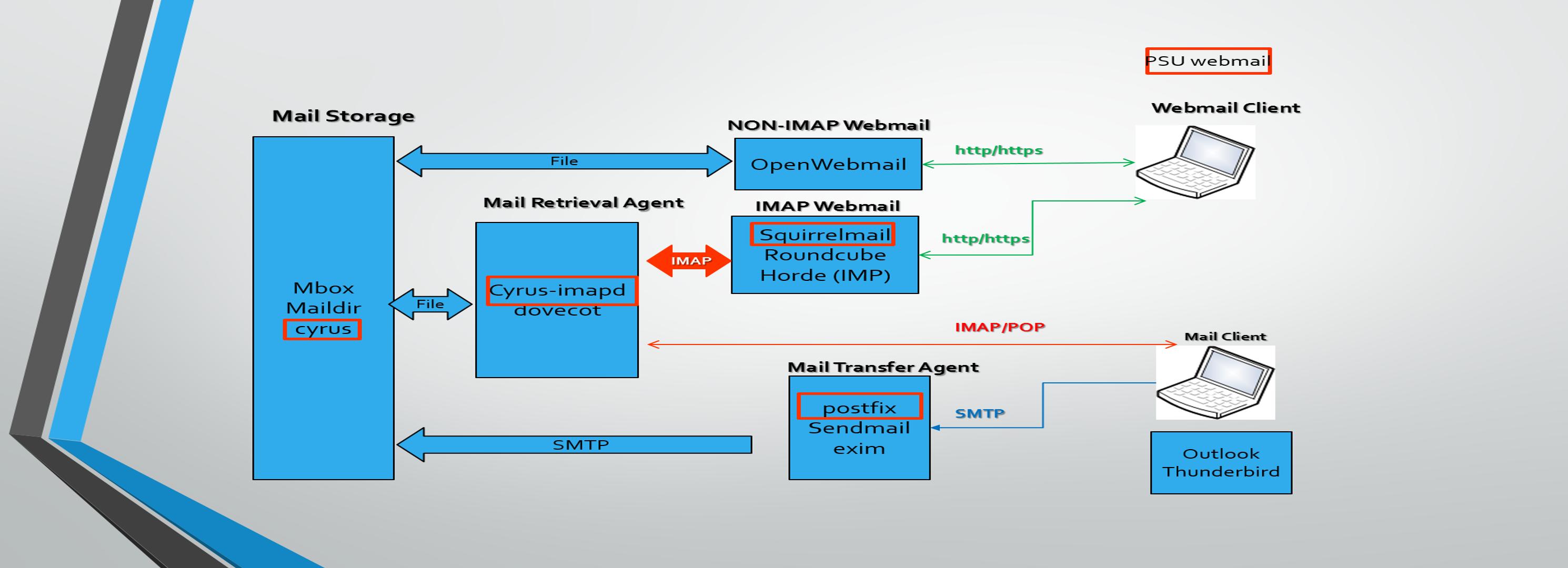 mailsystem-infrastructor