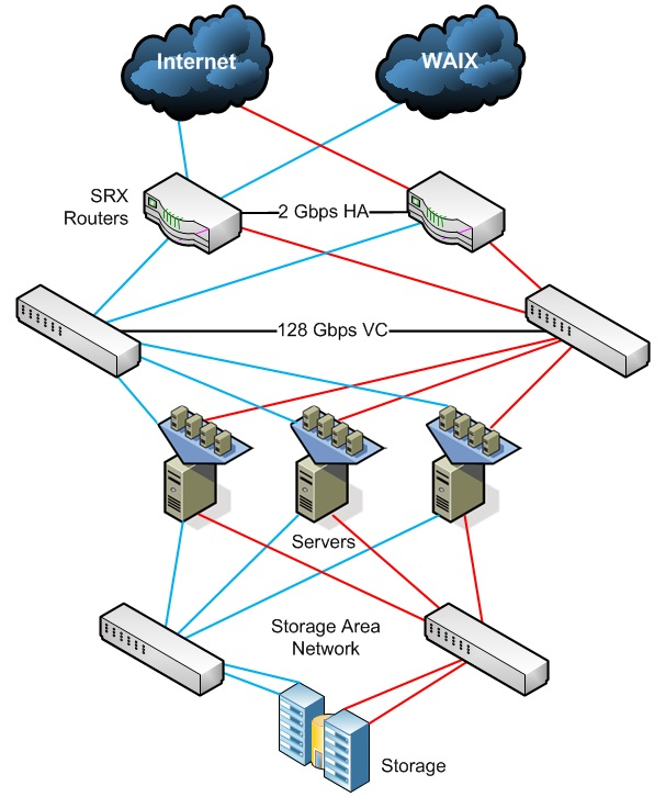 network_ha_design