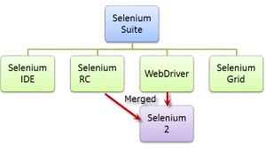 SeleniumSuite