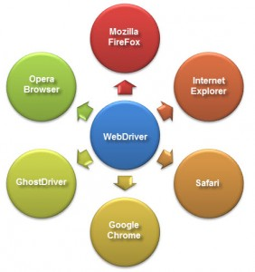 WebDriver_and_Browsers(1)