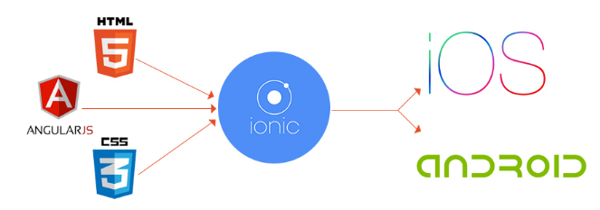 ionic_framework