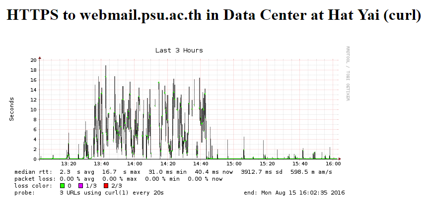 2559-08-15 16_03_21-SmokePing Latency Page for HTTPS to webmail.psu.ac.th in Data Center at Hat Yai