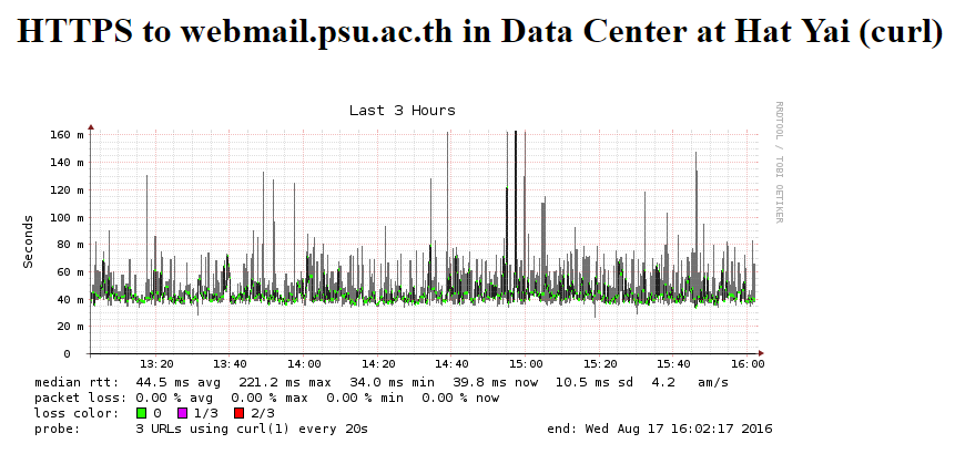 2559-08-17 16_03_42-SmokePing Latency Page for HTTPS to webmail.psu.ac.th in Data Center at Hat Yai