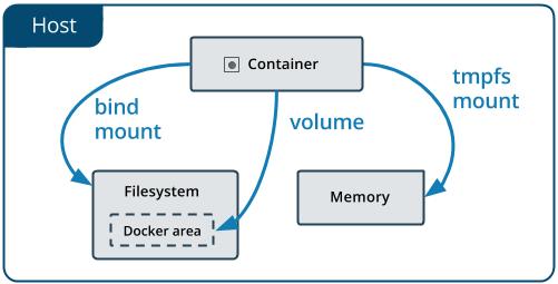 Docker Geoserver